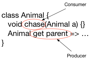 Animal class showing the chase method as the consumer and the parent getter as the producer