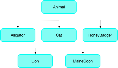 a hierarchy of animals where the supertype is Animal and the subtypes are Alligator, Cat, and HoneyBadger. Cat has the subtypes of Lion and MaineCoon