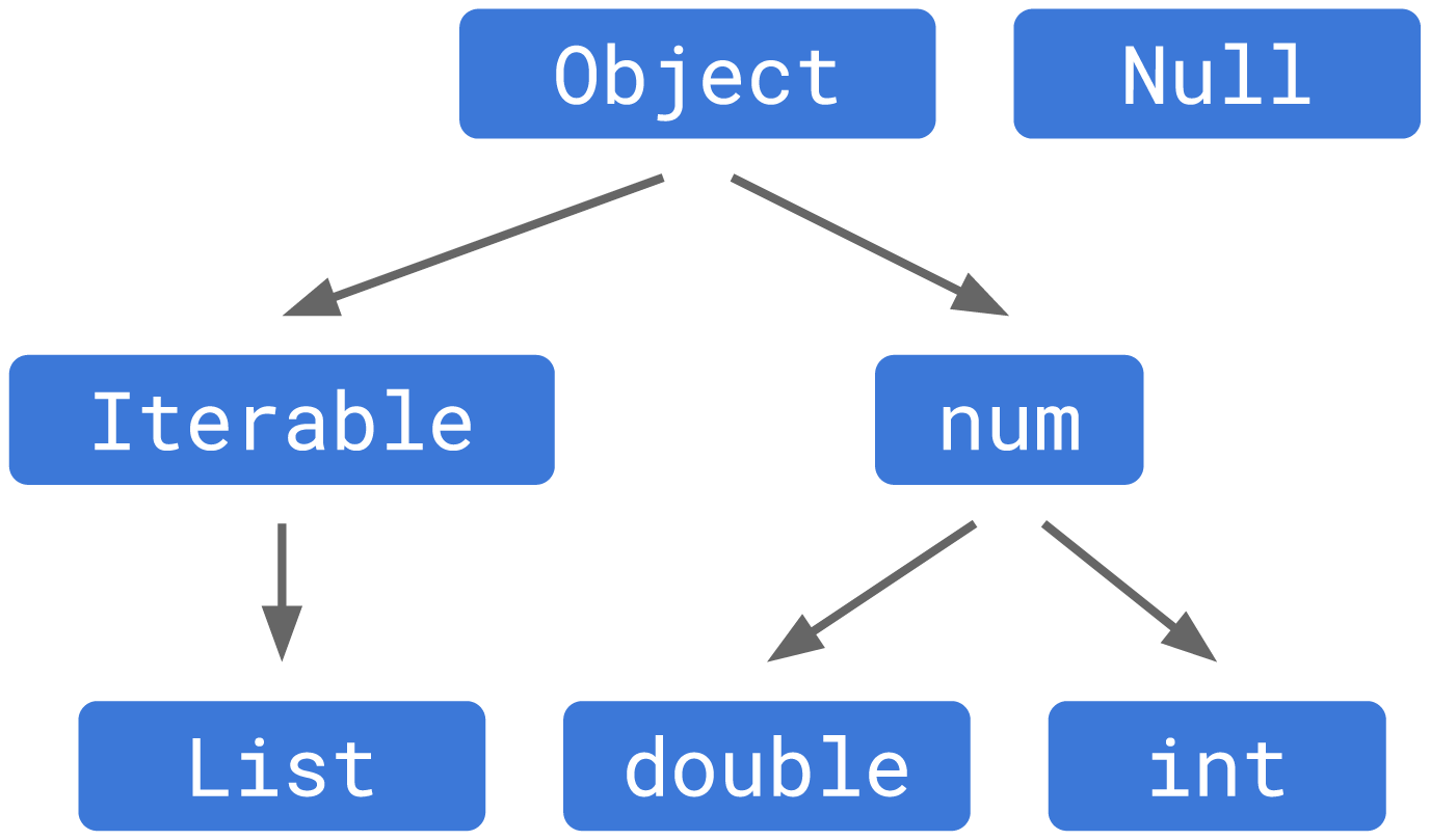 Dart type tree