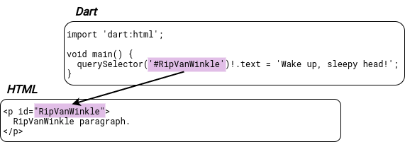 The RipVanWinkle ID is used by both Dart and HTML