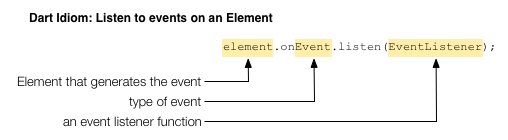 Dart idiom: Add an event handler to an Element