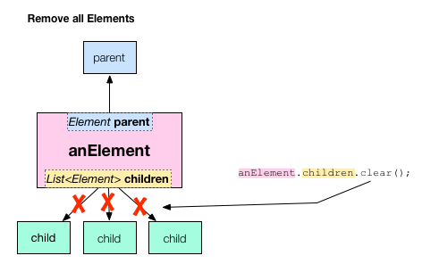 Use element.children.clear() to remove all of an element's children