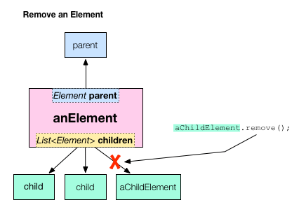 Use element.remove() to remove an element from the DOM